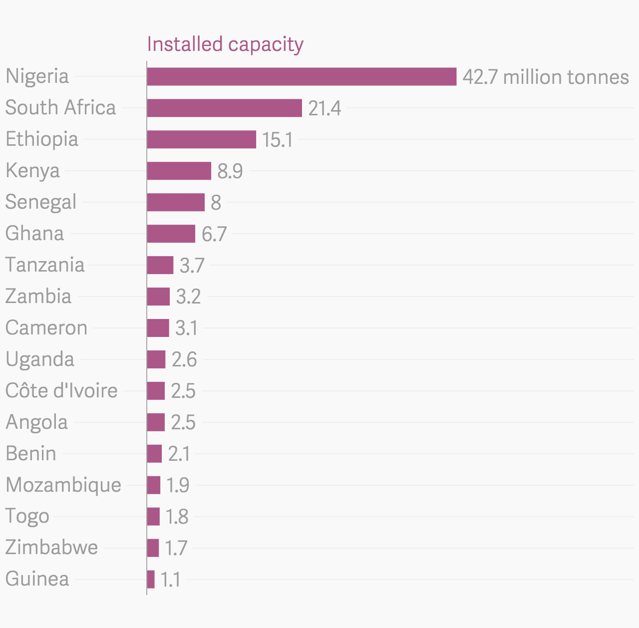 Africa's top cement producers