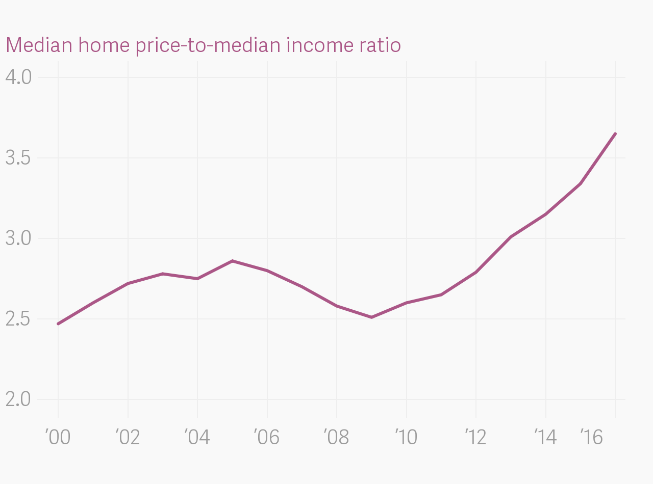 Atlas home prices are growing faster than income in dallas nvjuhfo Choice Image