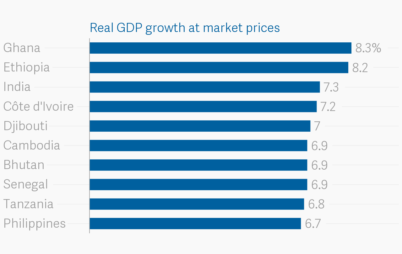 The top 10 fastest growing economies in 2018