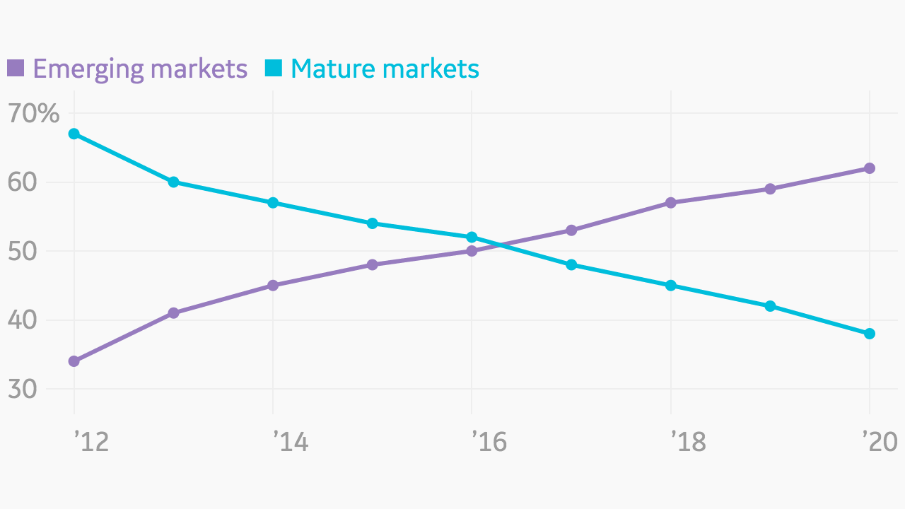 atlas charts by ge emerging v mature markets share of global data
