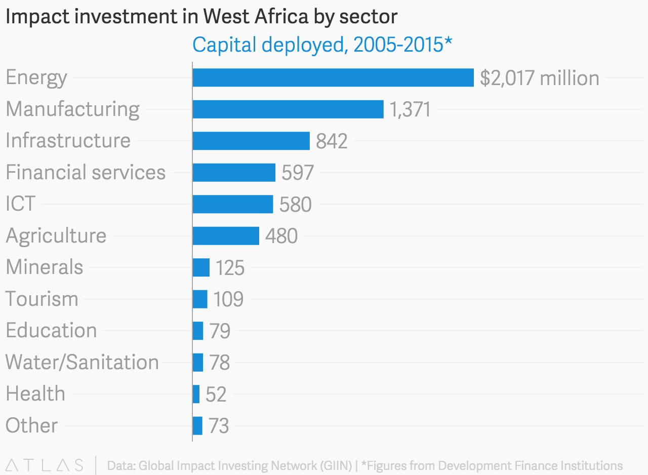 Impact investment in West Africa by sector