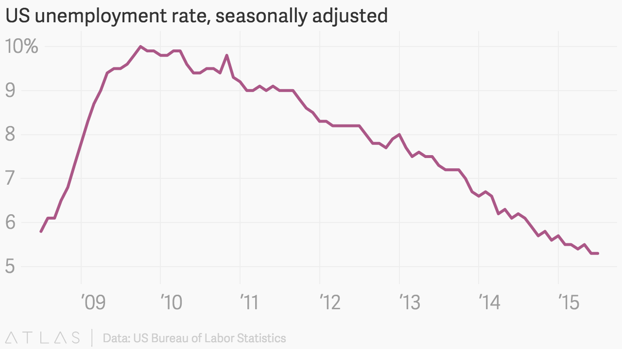 us unemployment rate seasonally adjusted. Black Bedroom Furniture Sets. Home Design Ideas