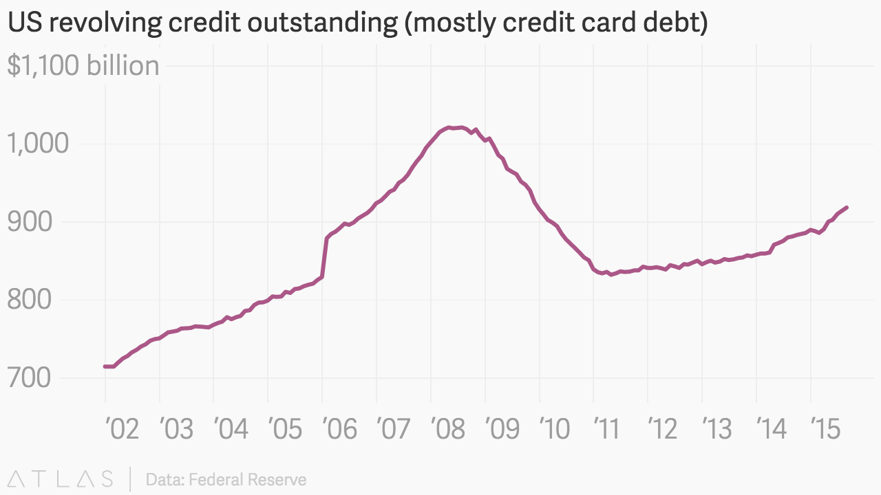 US Revolving Credit Outstanding Mostly Card Debt