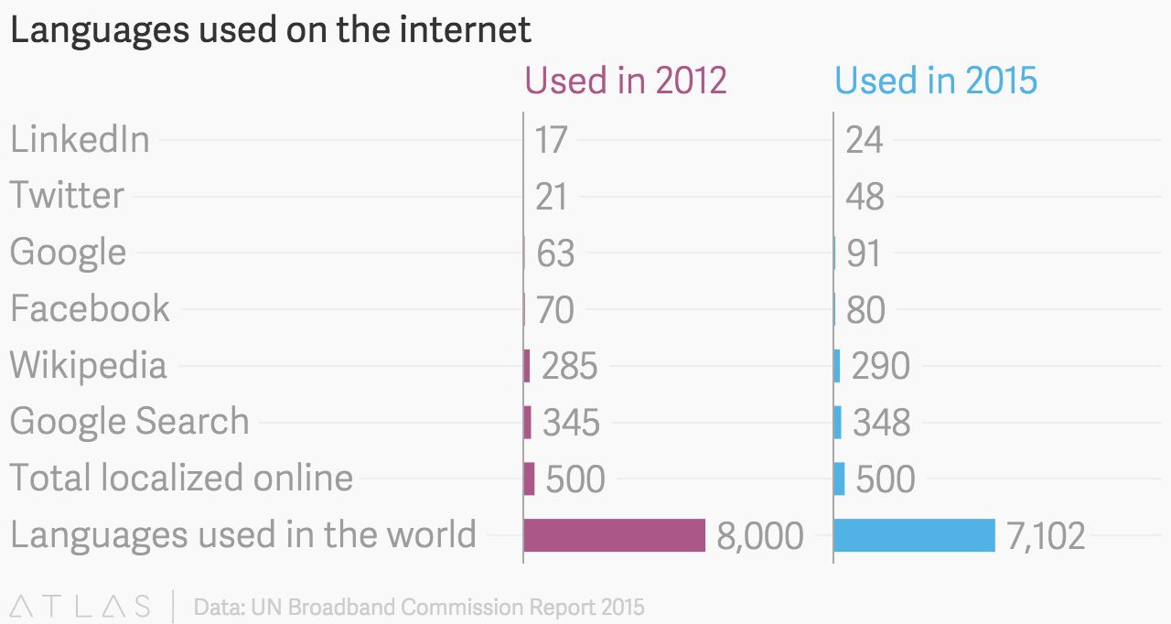 Languages Used On The Internet - Total languages in world