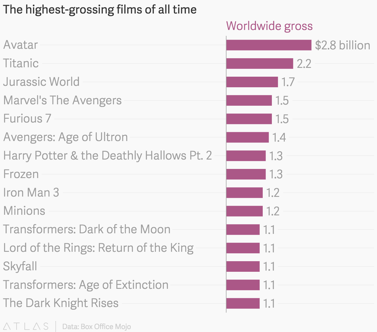 Free Download Film Box Office: The Highest-grossing Films Of All Time