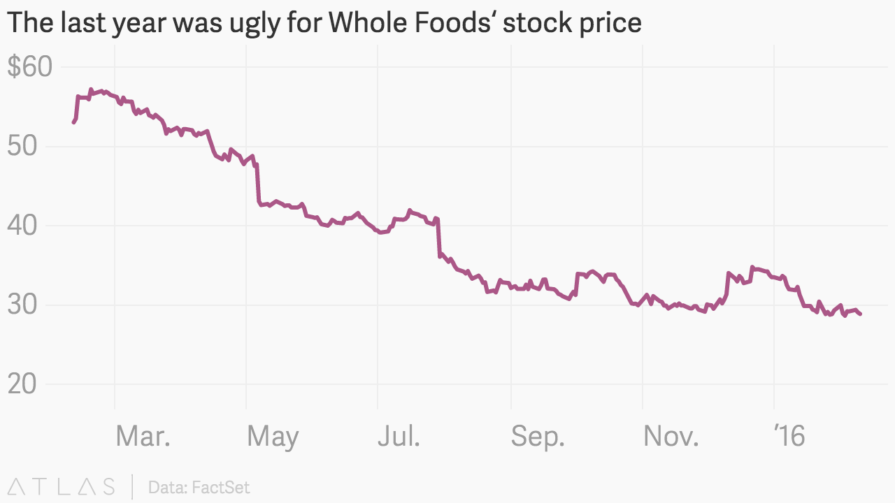 Whole Foods Stock Quote The Last Year Was Ugly For Whole Foods' Stock Price