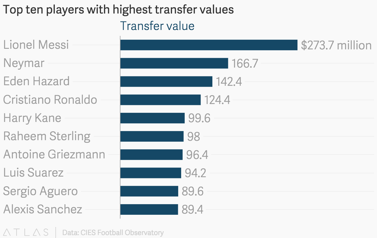 top ten players highest transfer values