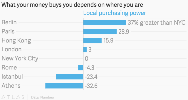 What your money buys you depends on where you are