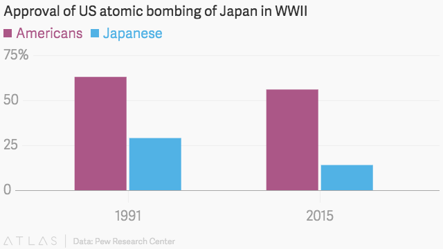 was the us justified in dropping the atomic bomb essay Section 1: what task teaching task task template 2 - argumentation was the united states justified in dropping the atomic bomb on japan in august 1945.