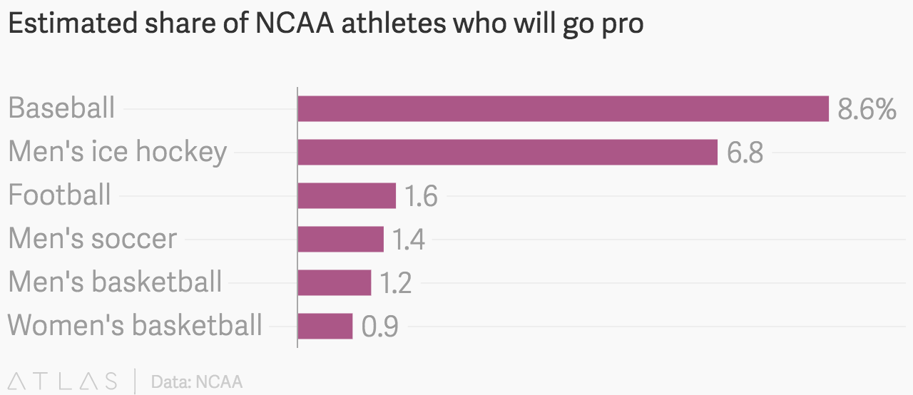 Estimated share of NCAA athletes who will go pro