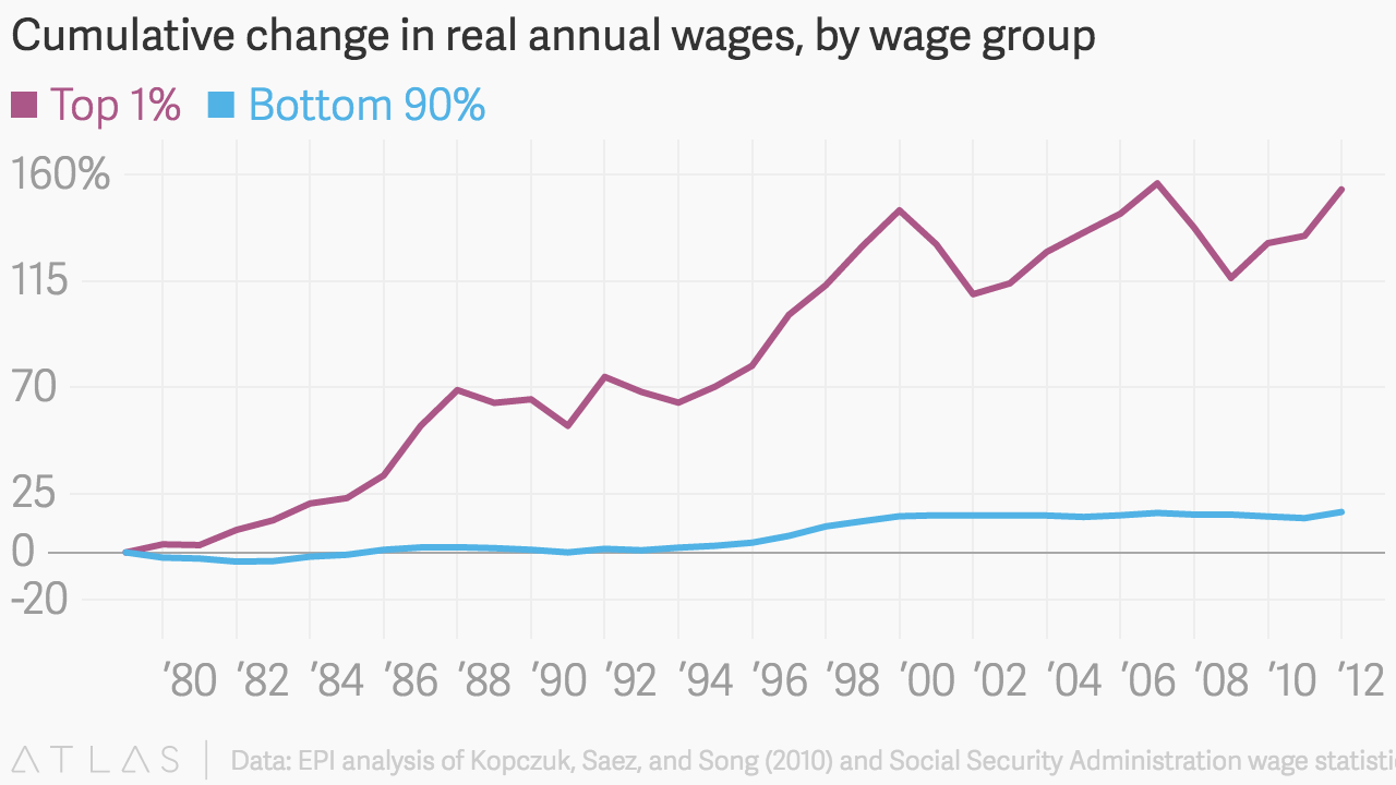 Real Wages Since 1980