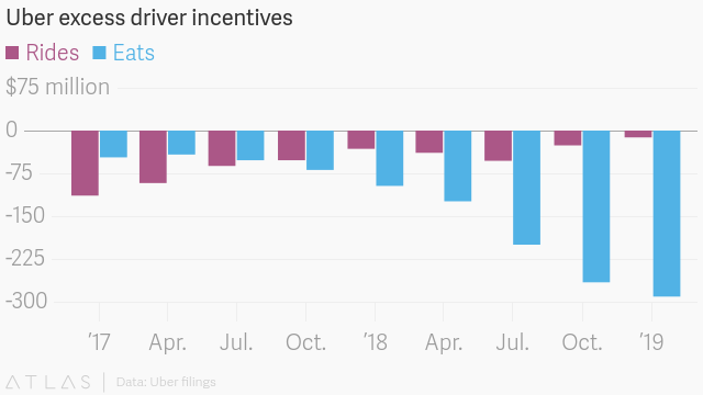 Uber reports first quarter results that are confusing by design — Quartz