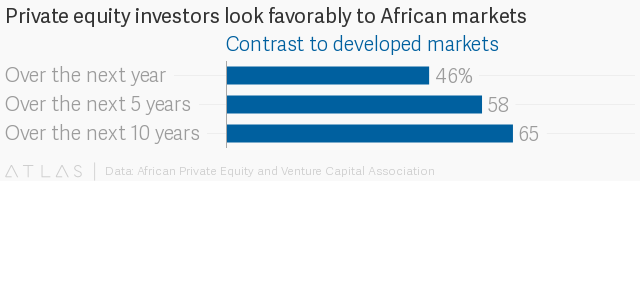 Private equity investors still view Africa as attractive market