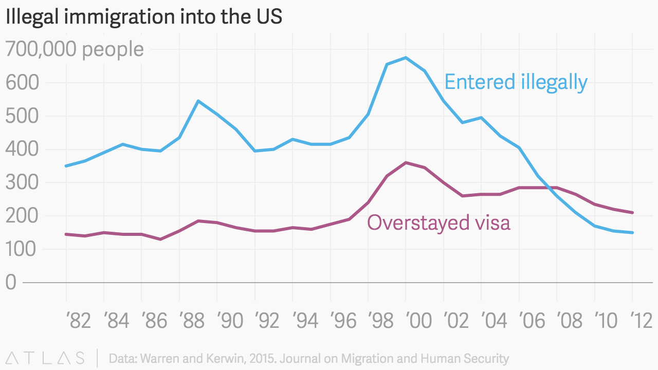 immigration into the u s The timing is odd since immigration into the united states has slowed sharply issuance of green cards, or permanent resident visas, to new arrivals has been largely flat since 2008, but dipped in 2013 to a six-year low.