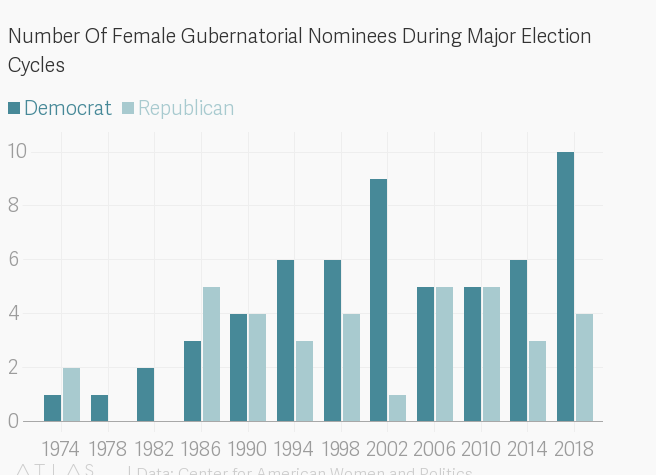 FACT CHECK: Have Democrats Nominated A Record Number Of Female Candidates For Governor?