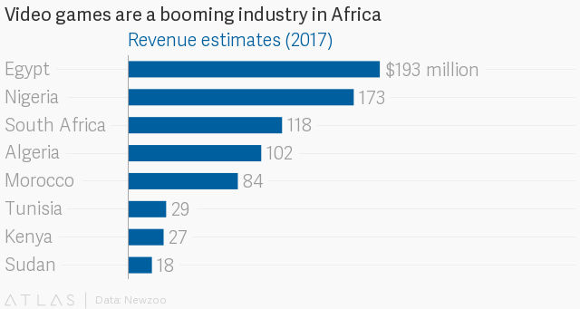The African video game industry