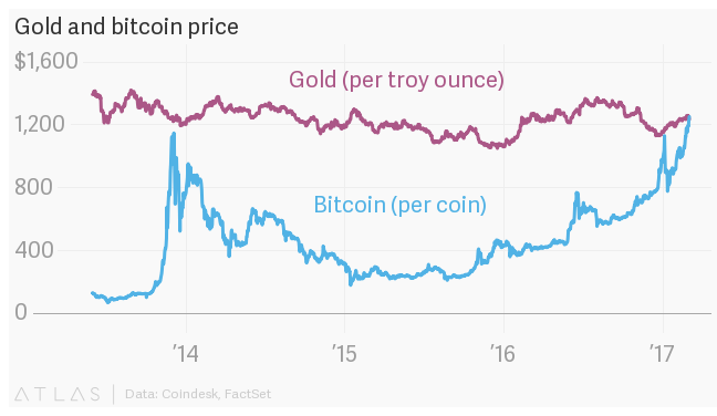 Bitcoin price fueled
