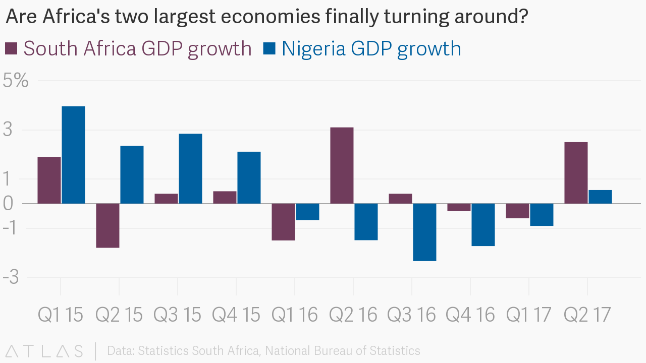 nigerian economy and the national uneployment