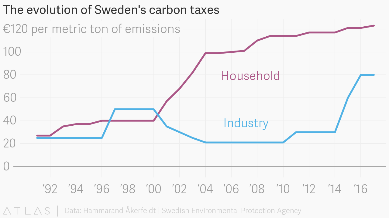 what is the tax in sweden