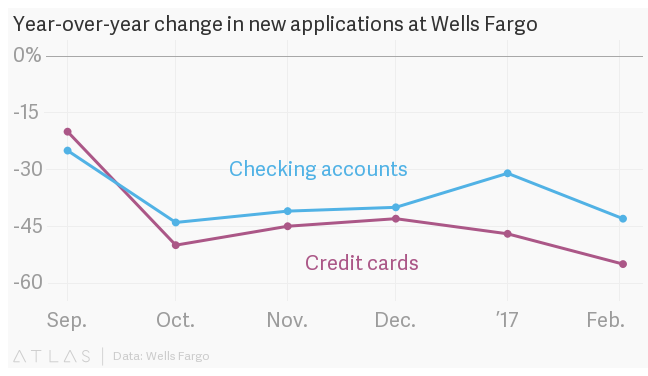 New account numbers fall for Wells Fargo; so do credit card applications