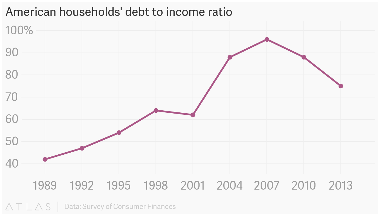 American Households Debt To Income Ratio
