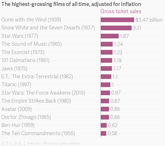 Star Wars 40th Anniversary The 11 Million It Took To Make Star Wars In 1977 Was The Best Money Ever Spent In Hollywood Dis Quartz