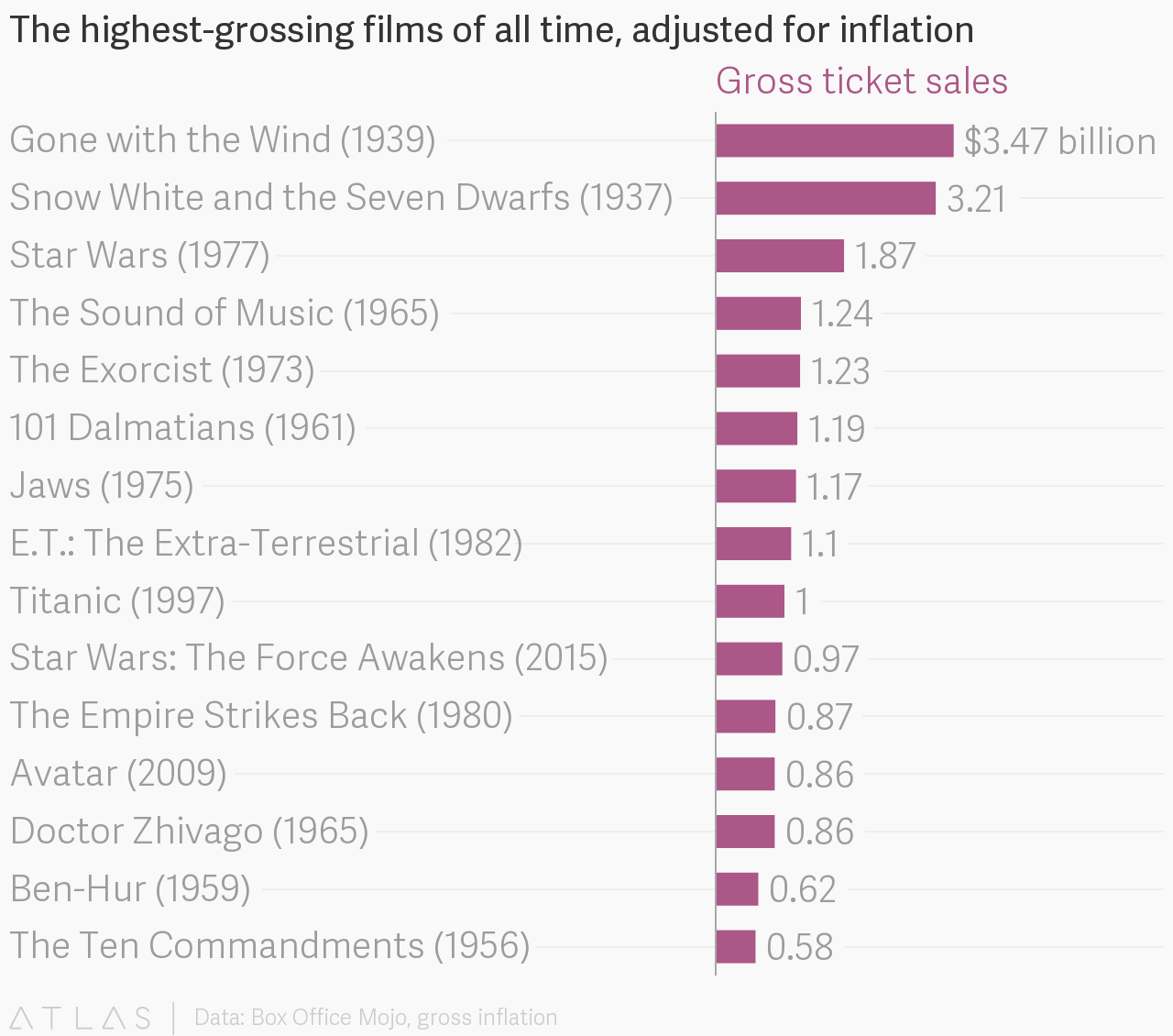 all time box office adjusted for ticket price inflation