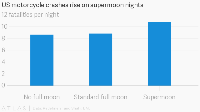 First supermoon of 2018 falls on New Year's Day