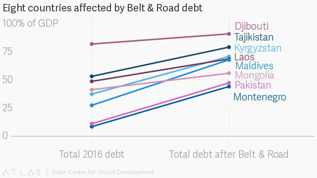 China Debt Trap: These eight countries are in danger of debt