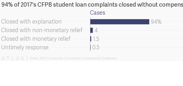 Five issues made up 78% of complaints about US student loan