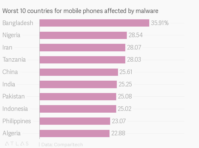India's cybersecurity in shambles as cheap smartphones