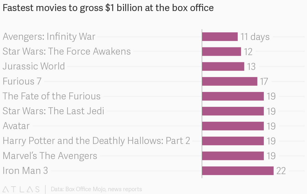 Fastest movies to gross 1 billion at the box office