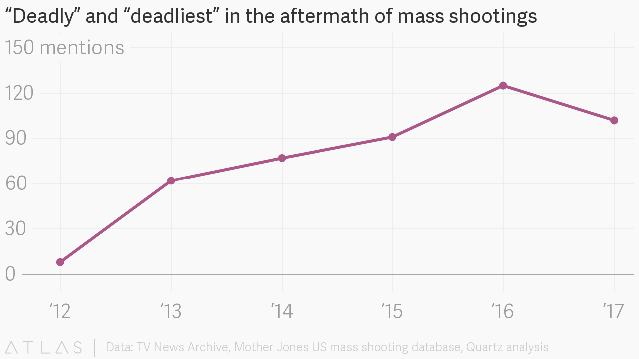 """Deadly"""" and """"deadliest"""" in the aftermath of mass shootings"""