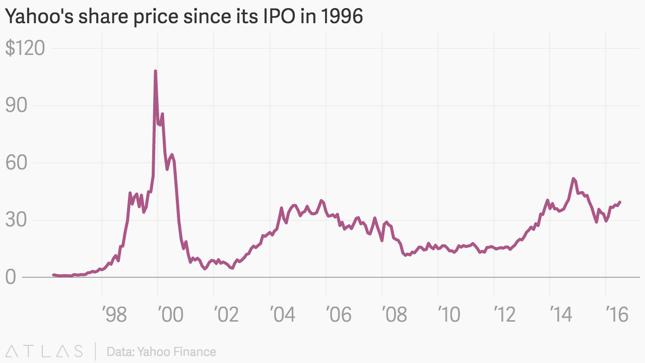 Yahoo s share price since its ipo in 1996