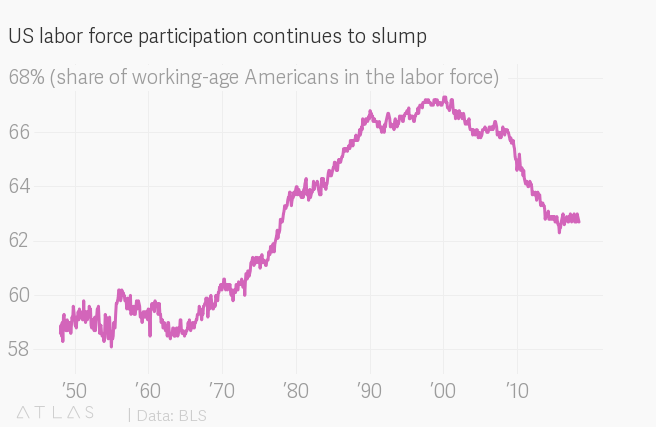 The dazzling US unemployment rate is blinding Americans to a much