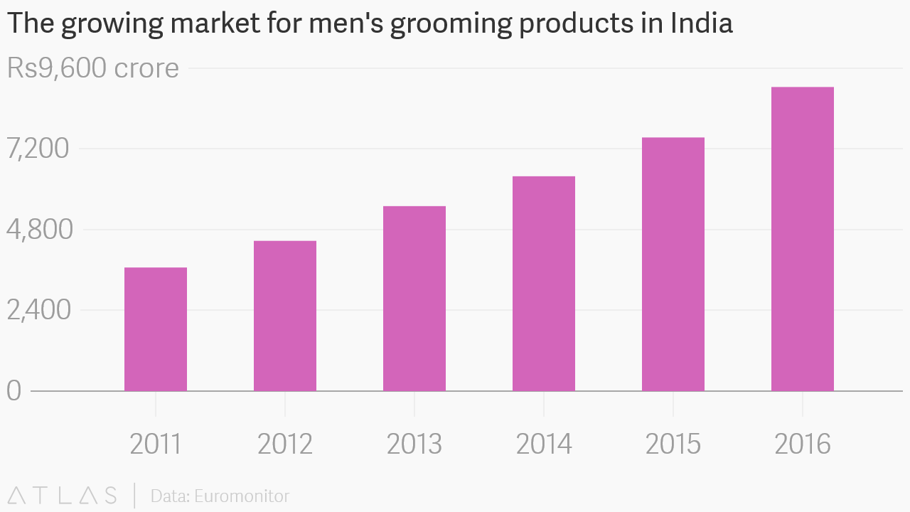The growing market for mens grooming products in india embed chart nvjuhfo Image collections