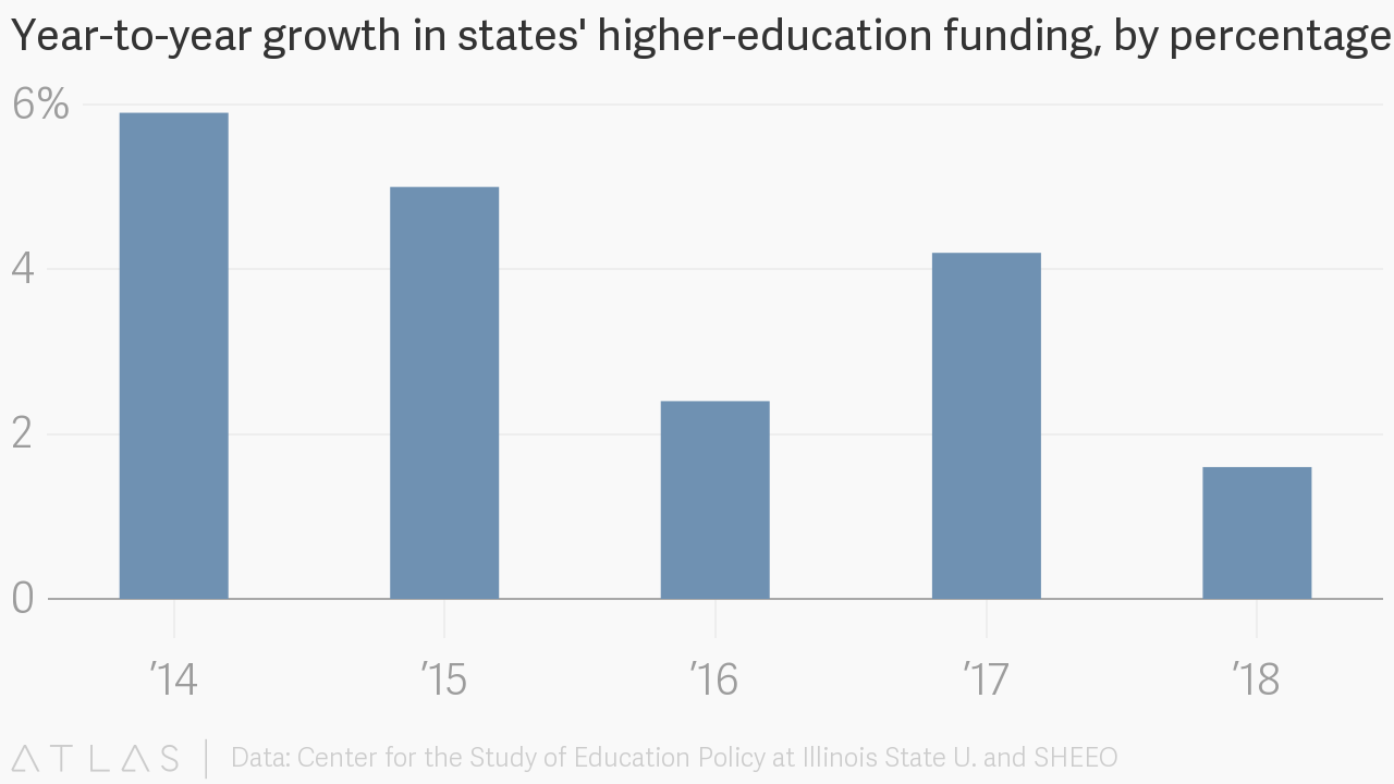Year To Year Growth In States Higher Education Funding By Percentage