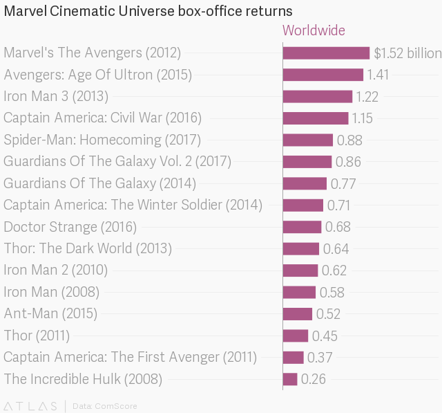 Marvel conquers Hollywood: Nine years, 17 movies, $12