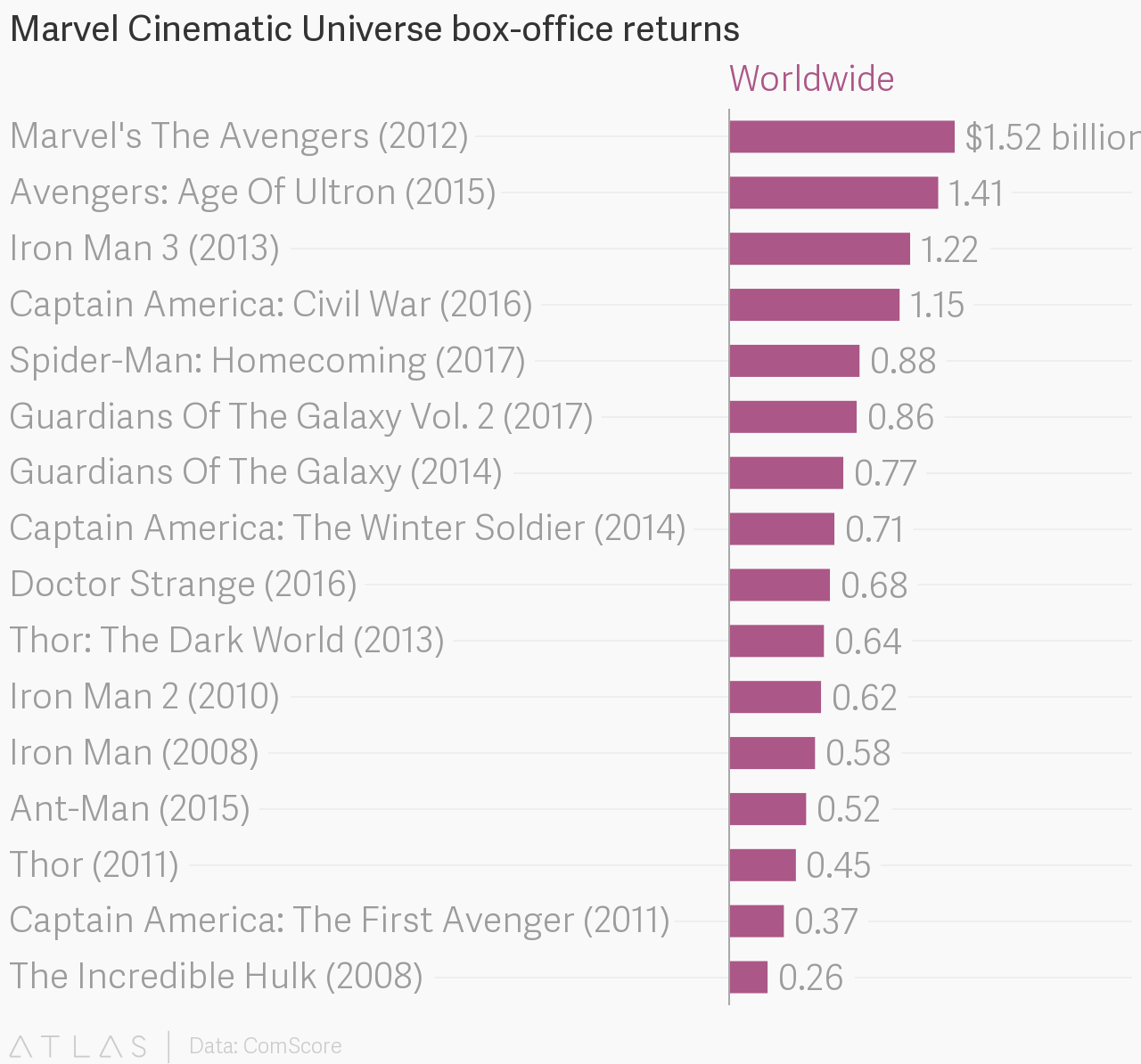 Free Download Film Box Office: Marvel Cinematic Universe Box-office Returns