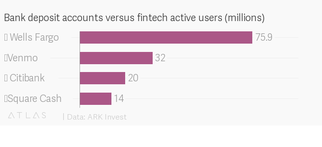 Bank deposit accounts versus fintech active users (millions)