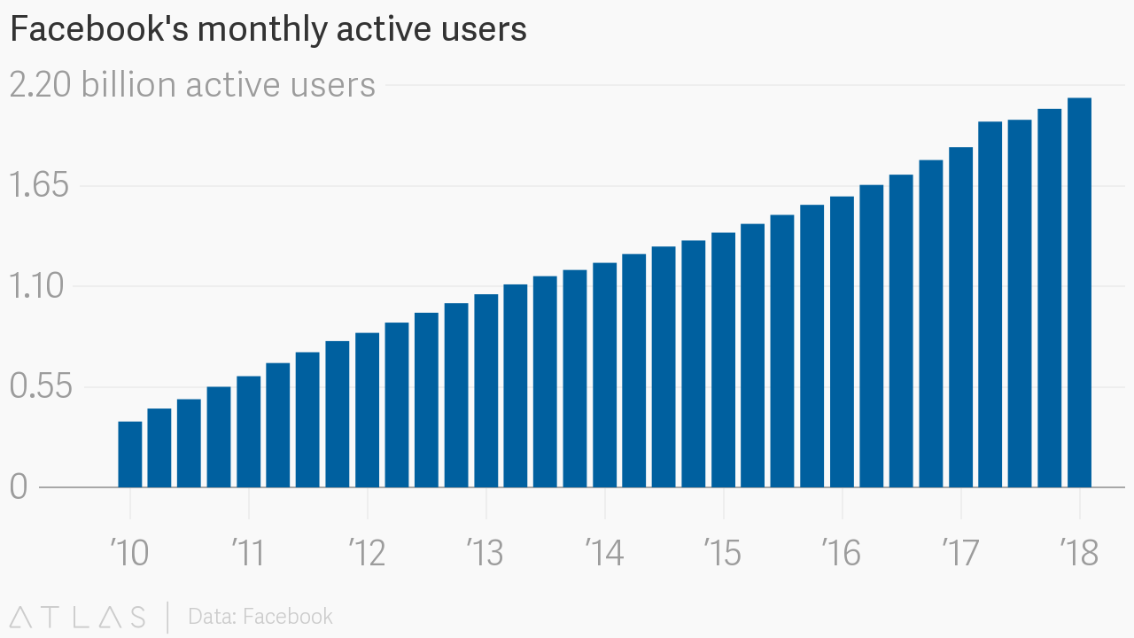 Facebooks Monthly Active Users