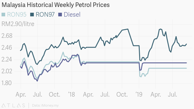 Petrol Price In Malaysia: Now Versus Then