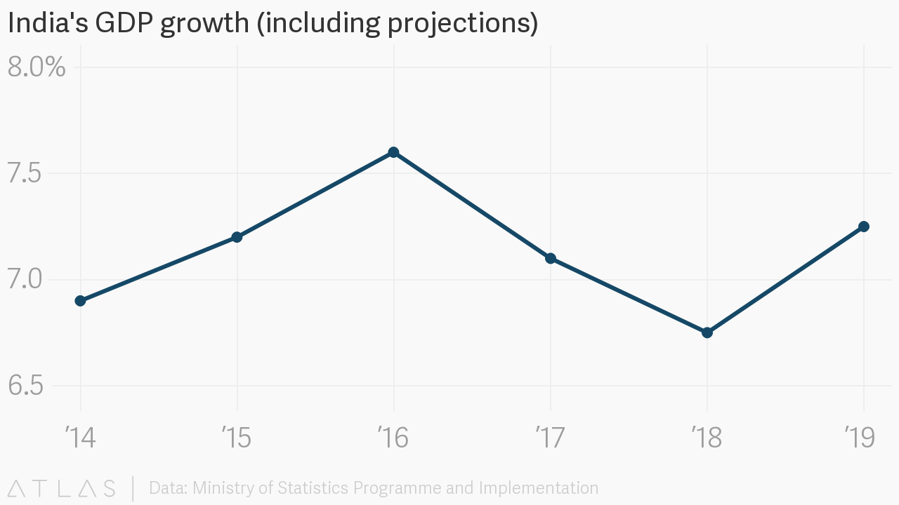 Indias gdp growth including projections embed chart nvjuhfo Gallery
