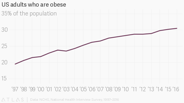 The obesity paradox is wrong: Being overweight can lower a