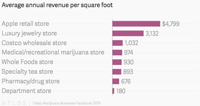 Marijuana Dispensaries Are More Profitable Than Whole