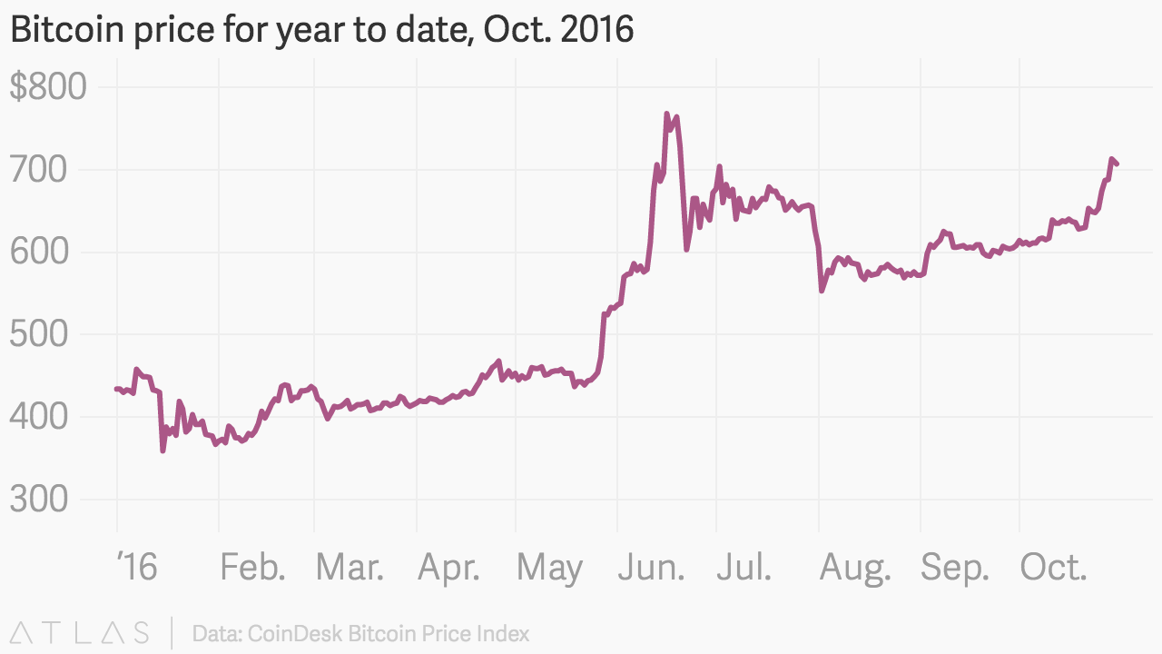 Bitcoin Price For Year To Date Oct 2016