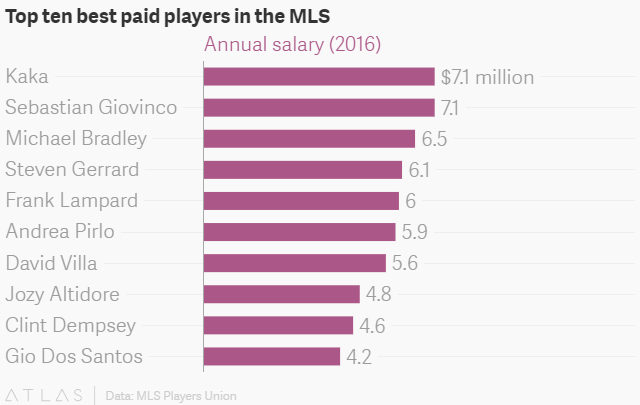 The massive pay gap between star players and the rest of the