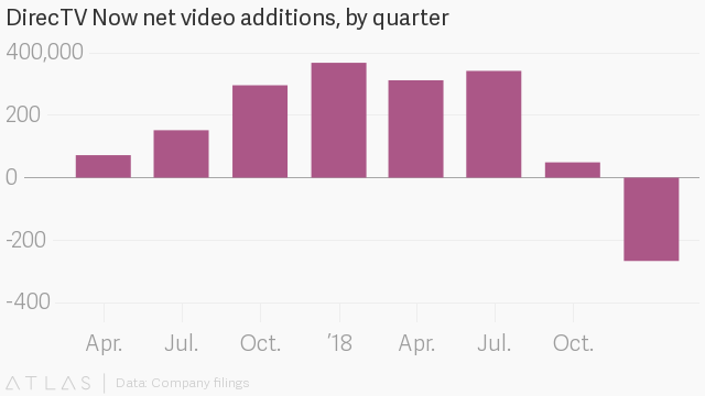 AT&T's DirecTV Now is basically forcing you to buy HBO — Quartz