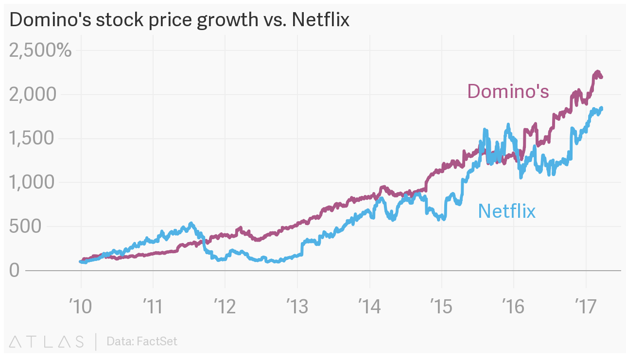Dominos stock price growth vs netflix embed chart nvjuhfo Gallery