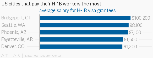 These US cities attract the most H-1B talent — Quartz India